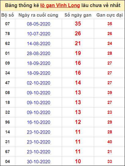 Thống kê loto gan Vĩnh Long lâu về nhất đến ngày 15/1/2021