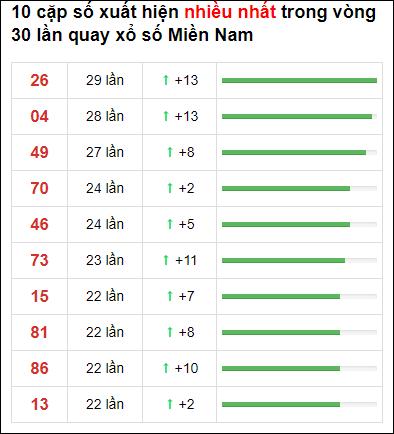 Thống kê XSMN 30 ngày gần đây tính đến 15/1/2021