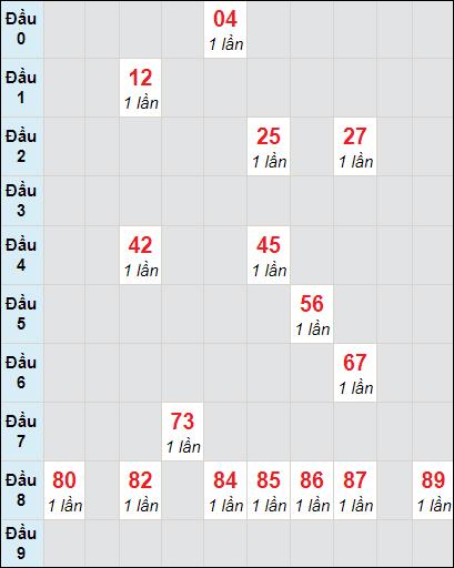 Soi cầu xố số Bình Phước bạch thủ lô rơi 3 ngày 16/1/2021