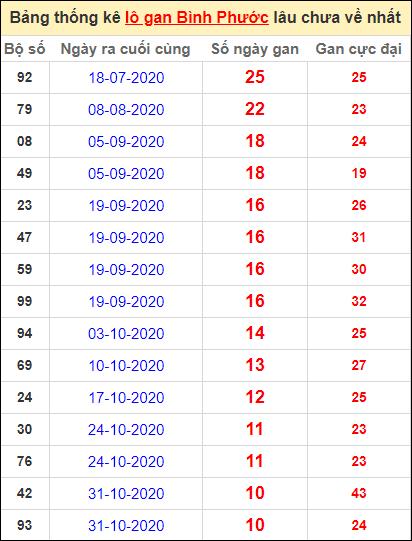 Bảng thống kê loto gan Bình Phước lâu về nhất đến ngày 16/1/2021