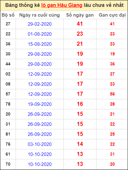 Bảng thống kê lo gan HG lâu về nhất đến ngày 16/1/2021