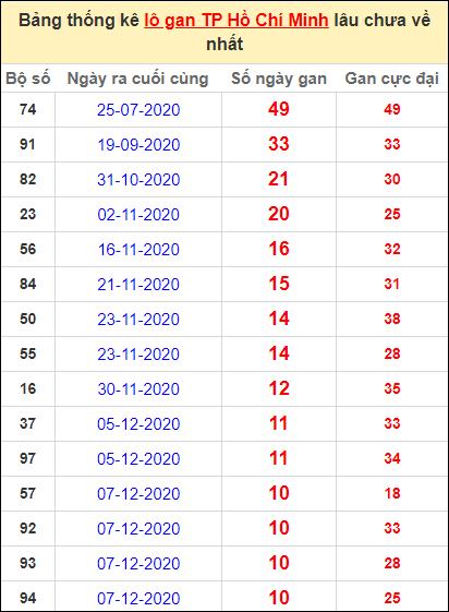 Thống kê lô gan thành phố Hồ Chí Minh lâu về nhất đến ngày 16/1/2021
