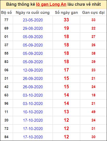Bảng thống kê lo gan LA lâu về nhất đến ngày 16/1/2021