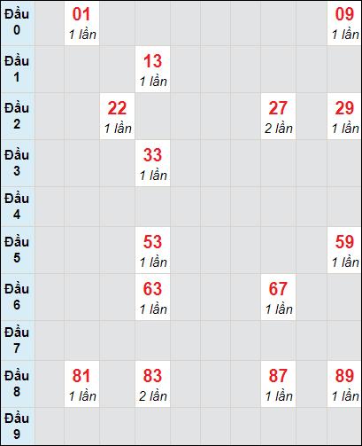 Bảng soi cầu DLbạch thủ lô rơi 3 ngày 17/1/2021