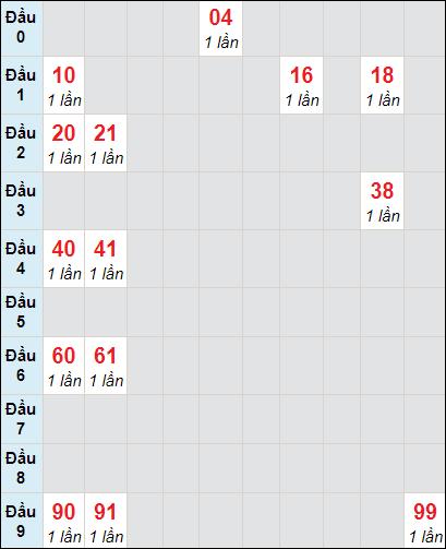 Soi cầu XS KG bạch thủ lô rơi 3 ngày 17/1/2021