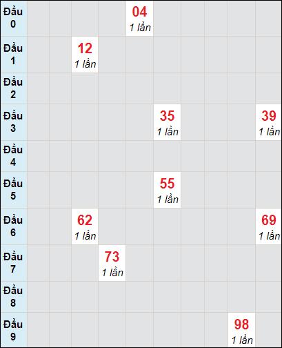 Soi cầu xố số Tiền Giang bạch thủ lô rơi 3 ngày 17/1/2021