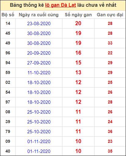 Thống kê lô gan DL lâu về nhất đến ngày 17/1/2021