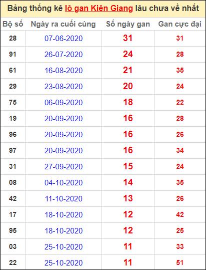 Bảng thống kê lôgan KG lâu về nhất đến ngày 17/1/2021