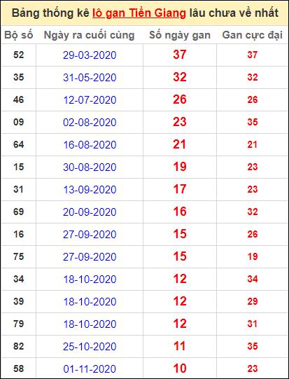 Bảng thống kê loto gan Tiền Giang lâu về nhất đến ngày 17/1/2021