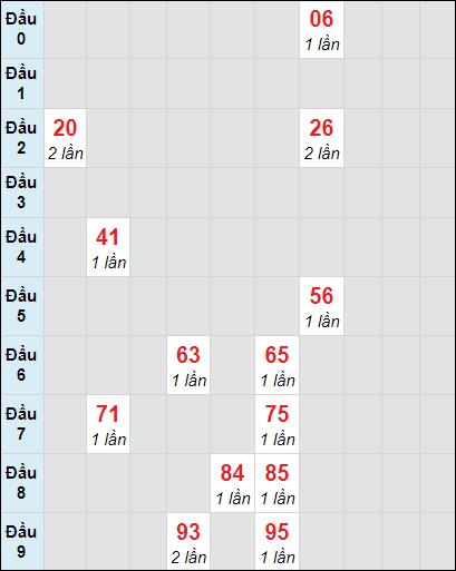 Soi cầu xố số Bến Tre bạch thủ lô rơi 3 ngày 19/1/2021