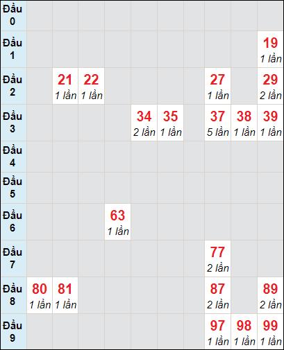 Bảng soi cầuXS VT bạch thủ lô rơi 3 ngày 19/1/2021