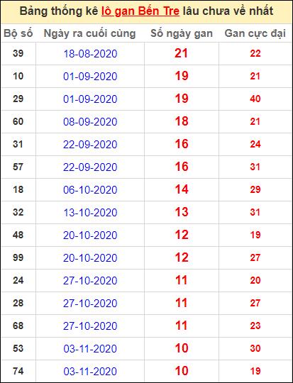 Bảng thống kê loto gan Bến Tre lâu về nhất đến ngày 19/1/2021