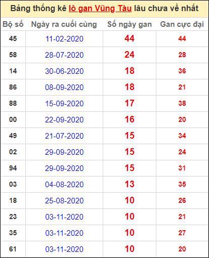 Thống kê lô gan Vũng Tàu lâu về nhất đến ngày 19/1/2021