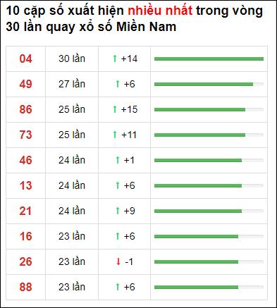 Thống kê XSMN 30 ngày gần đây tính đến 19/1/2021