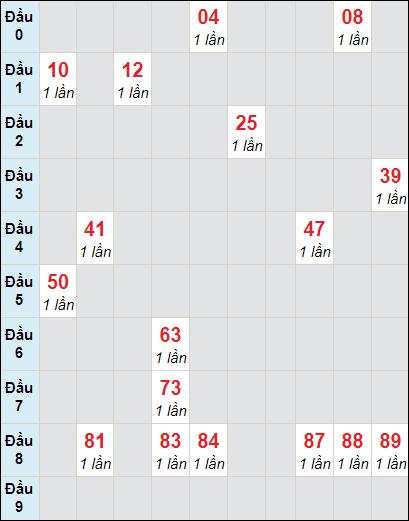 Bảng soi cầuXS DN bạch thủ lô rơi 3 ngày 20/1/2021