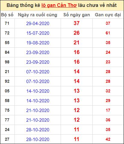 Bảng thống kê loto gan Cần Thơ lâu về nhất đến ngày 20/1/2021