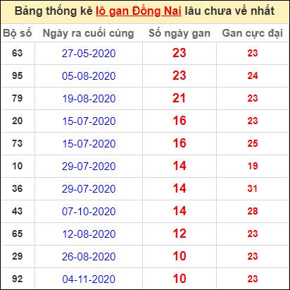 Thống kê lô gan Đồng Nai lâu về nhất đến ngày 20/1/2021