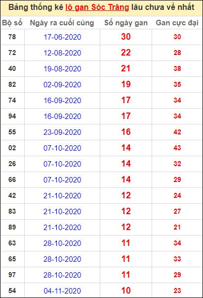 Bảng thống kê lo gan ST lâu về nhất đến ngày 20/1/2021