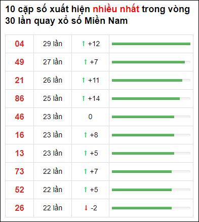 Thống kê XSMN 30 ngày gần đây tính đến 20/1/2021