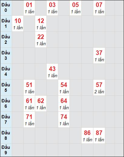 Bảng soi cầuXS AG bạch thủ lô rơi 3 ngày 21/1/2021
