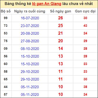 Thống kê lô gan An Giang lâu về nhất đến ngày 21/1/2021