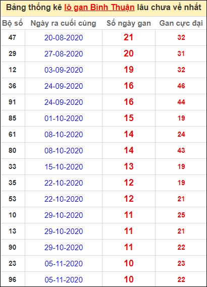 Bảng thống kê lo gan BTH lâu về nhất đến ngày 21/1/2021