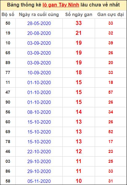 Bảng thống kê loto gan Tây Ninh lâu về nhất đến ngày 21/1/2021