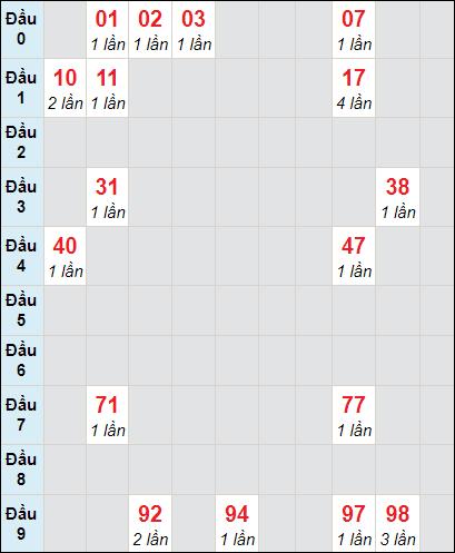 Bảng soi cầu DLbạch thủ lô rơi 3 ngày 24/1/2021