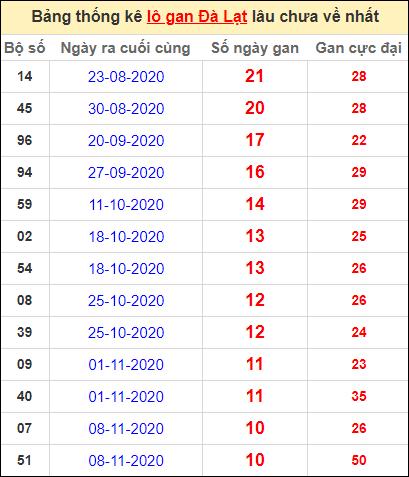 Thống kê lô gan DL lâu về nhất đến ngày 24/1/2021