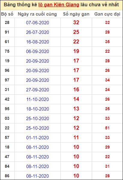 Bảng thống kê lôgan KG lâu về nhất đến ngày 24/1/2021