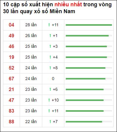 Thống kê loto về nhiều XSMN 30 ngày gần đây tính đến 24/1/2021