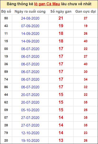 Bảng thống kê loto gan Cà Mau lâu về nhất đến ngày 25/1/2021