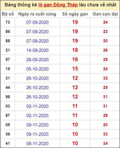 Bảng thống kê lo gan DT lâu về nhất đến ngày 25/1/2021