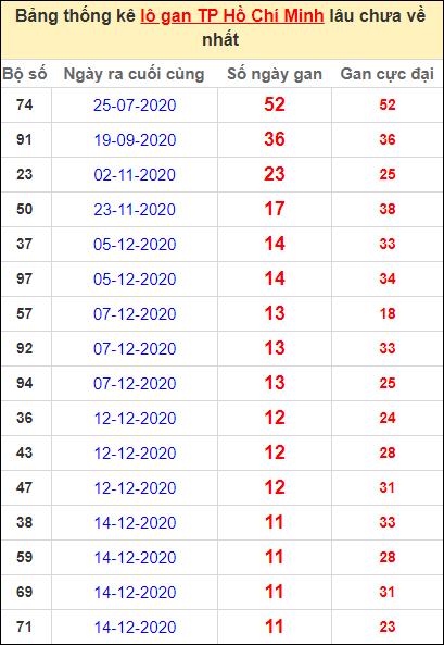 Thống kê lô gan thành phố Hồ Chí Minh lâu về nhất ngày 25/1/2021