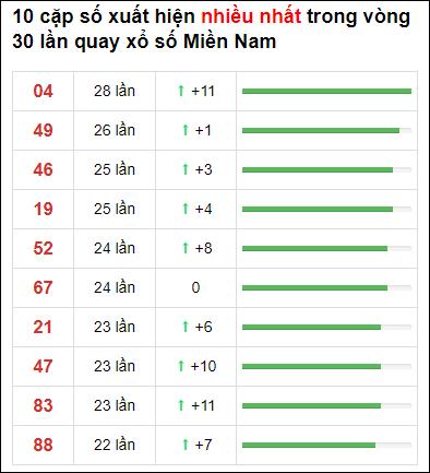 Thống kê XSMN 30 ngày gần đây tính đến 25/1/2021
