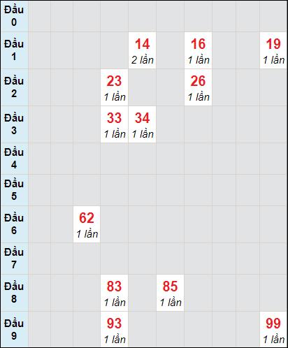 Bảng thống kê soi cầu xố số Cần Thơ bạch thủ lô rơi 3 ngày 27/1/2021