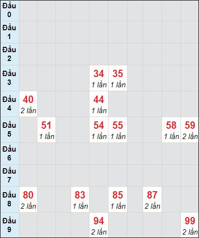 Soi cầu Sóc Trăng bạch thủ lô rơi 3 ngày 27/1/2021
