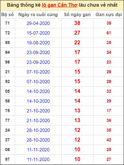 Bảng thống kê loto gan Cần Thơ lâu về nhất đến ngày 27/1/2021