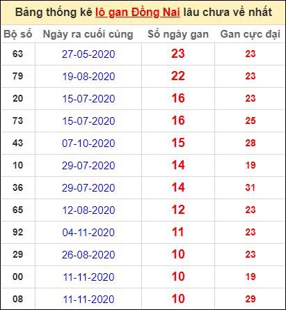 Thống kê lô gan Đồng Nai lâu về nhất đến ngày 27/1/2021