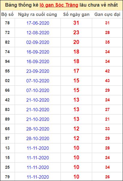 Bảng thống kê lo gan ST lâu về nhất đến ngày 27/1/2021