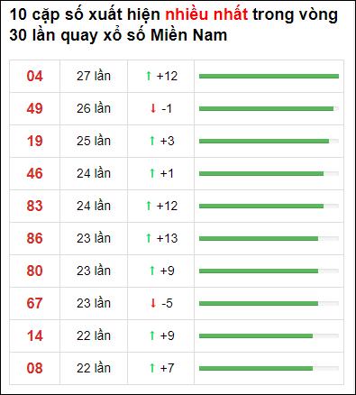 Thống kê XSMN 30 ngày gần đây tính đến 27/1/2021