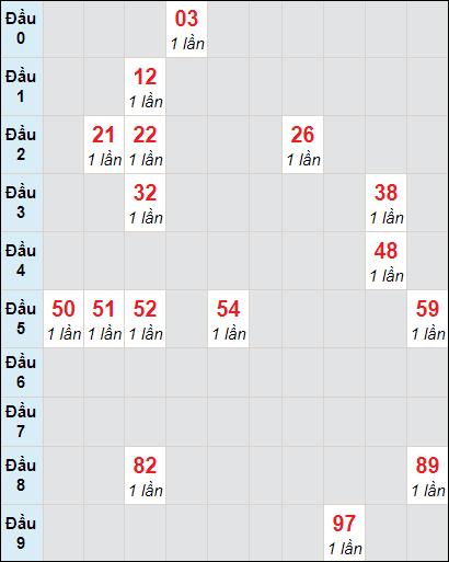 Bảng soi cầuXS BD bạch thủ lô rơi 3 ngày 29/1/2021