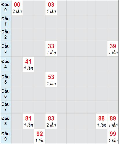 Soi cầu xố số Vĩnh Long bạch thủ lô rơi 3 ngày 29/1/2021