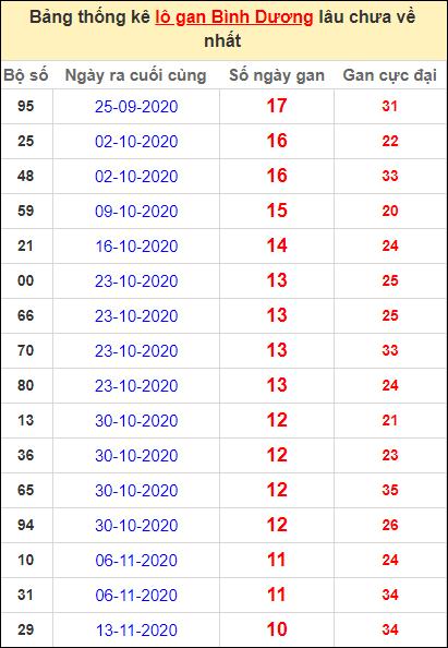 Thống kê lô gan Bình Dương lâu về nhất đến ngày 29/1/2021