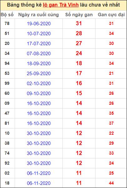 Bảng thống kê lo gan TV lâu về nhất đến ngày 29/1/2021