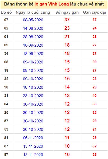 Thống kê loto gan Vĩnh Long lâu về nhất đến ngày 29/1/2021