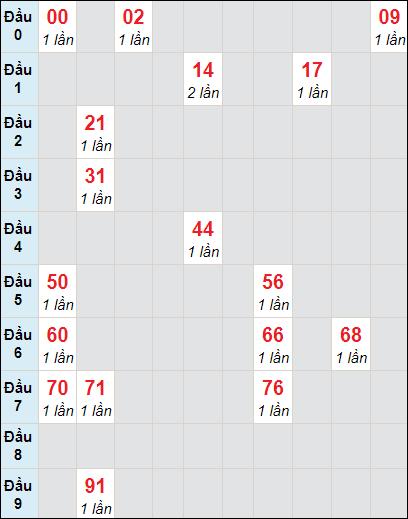 Bảng soi cầu DLbạch thủ lô rơi 3 ngày 31/1/2021
