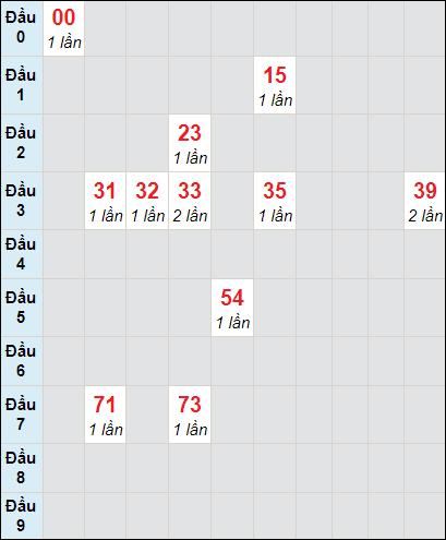 Soi cầu xố số Tiền Giang bạch thủ lô rơi 3 ngày 31/1/2021