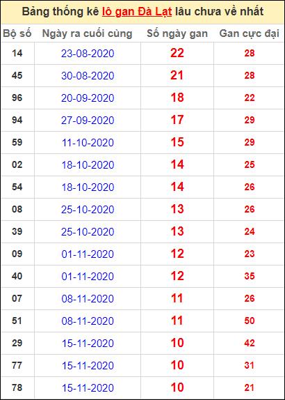 Thống kê lô gan DL lâu về nhất đến ngày 31/1/2021