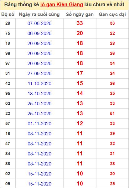 Bảng thống kê lôgan KG lâu về nhất đến ngày 31/1/2021